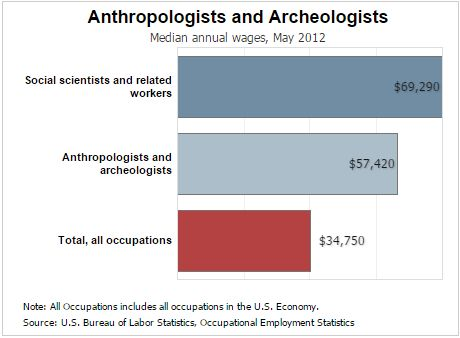 Anthropologists and Archeologists Median Annual Wages