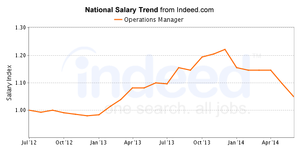 Operations Manager salary